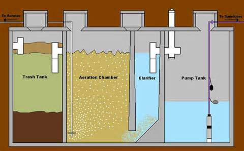 Diagram of an aeration septic system