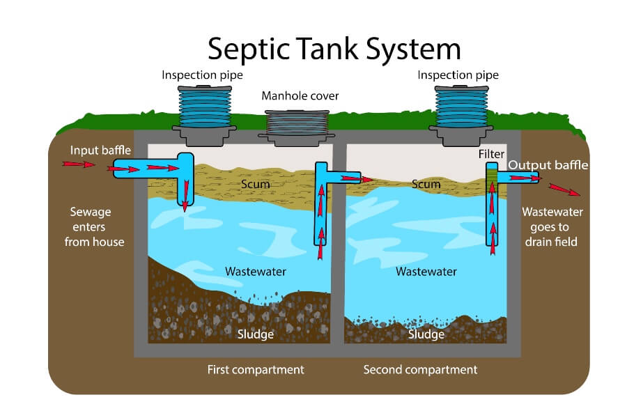 Diagram of typical septic tank system